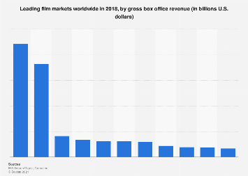 Leading film markets worldwide 2016, by gross box office revenue
