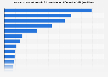 Europe: number of internet users in selected countries 2016-2017