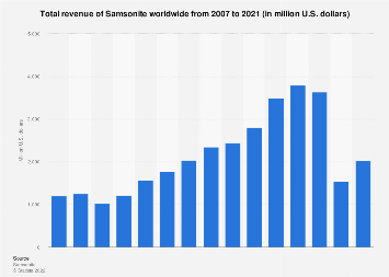 Total revenue of Samsonite worldwide 2007-2017