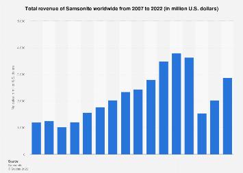 Total revenue of Samsonite worldwide 2007-2016