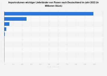 Wichtigste Herkunftsländer für Rosenimporte nach Deutschland 2017