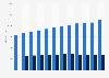 Anzahl der Filialen von Deichmann bis 2018