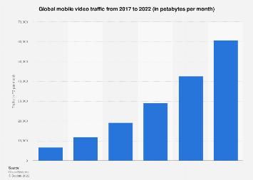 Global mobile video traffic 2016-2021