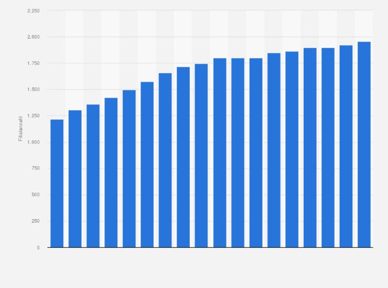 Filialen Von Ernstings Family Bis 2018 Statistik