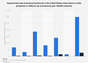 Imprisonment rate of sentenced prisoners in the U.S. 2016, by sex and ethnicity