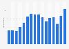 Umsatz des Prada-Konzerns bis 2017