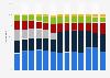 Umsatzverteilung des Prada-Konzerns nach Regionen bis 2018