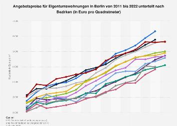 Eigentumswohnungen in Berlin - Kaufpreise 2018 nach Bezirken