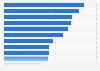 Umfrage zur Rangliste der wichtigsten Probleme in Deutschland