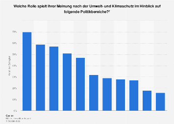 Umfrage zur Wichtigkeit von Umwelt- und Klimaschutz in Deutschland