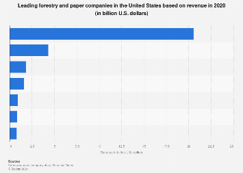 Leading U.S. forest, paper and packaging companies based on revenue 2015