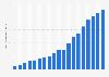 Goodreads: number of registered members 2011-2018