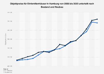 Einfamilienhäuser in Hamburg - Objektpreis nach Bestand/Neubau bis 2017
