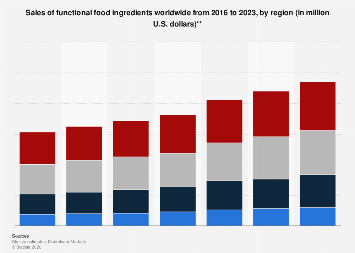 Global revenue of the functional food market 2022 statistic functional foods market sales worldwide 2015 2024 by region fandeluxe Image collections