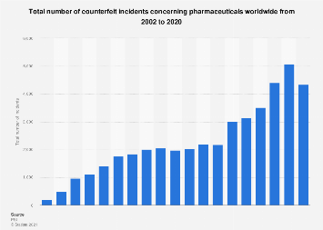 Total number of counterfeit incidents concerning pharmaceuticals worldwide 2002-2018