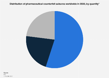Percentage of pharmaceutical counterfeit seizures worldwide 2017