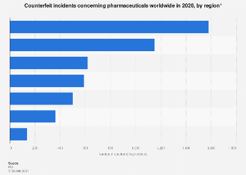 Global pharmaceutical counterfeiting incidents by region 2018
