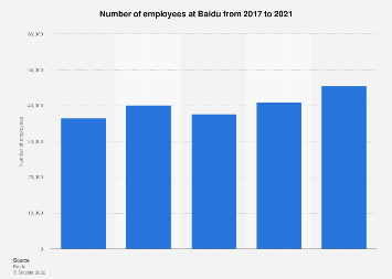 Number of employees at Baidu 2016