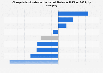 Growth of book sales in the U.S. 2014-2015, by category