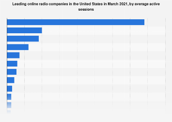 Leading online radio companies in the U.S. 2018, by active sessions