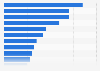 Dependence on Baidu by industry 2012