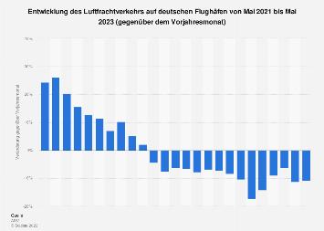 Luftfrachtverkehr auf deutschen Flughäfen bis Mai 2018