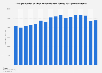 World silver mine production 2005-2016