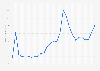 Average Comex spot price of silver 1975-2018