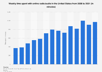 Weekly time spent with online radio in the U.S. 2008-2017