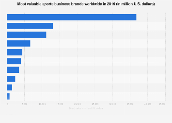 Most valuable sports business companies worldwide 2017