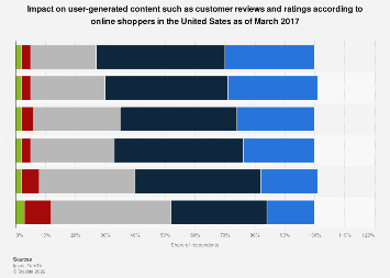 UGC content impact on online shoppers in the U.S. 2017