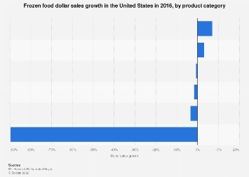 Frozen food market: dollar sales growth in the U.S. 2016, by product category