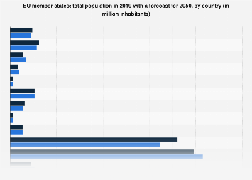 Total population of the EU member states in 2017 and 2050