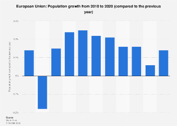 Population growth in the European Union (EU) 2016