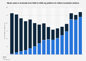 Music sales in Australia from 2005 to 2017, by platform
