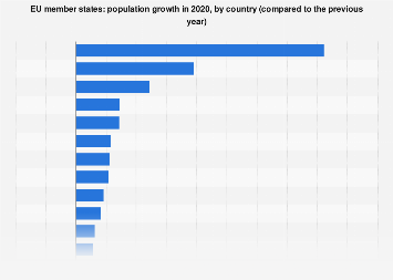 Population growth in the EU member states in 2017