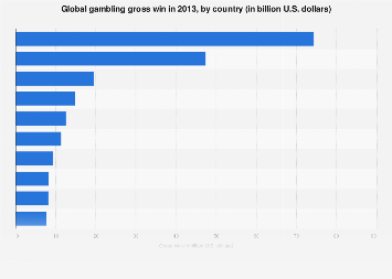 Gambling gross win worldwide 2013, by country