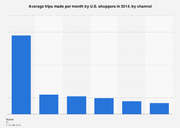 Average trips made per month by U.S. shoppers by channel 2014