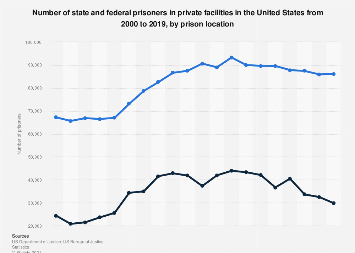 Prisoners in private facilities in the United States 2000-2015