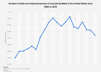 Prisoners in local jail facilities in the U.S. 2000-2015