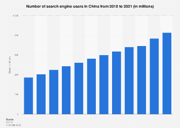Number of search engine users in China 2010-2016
