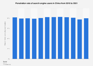 Penetration rate of search engine users in China 2016