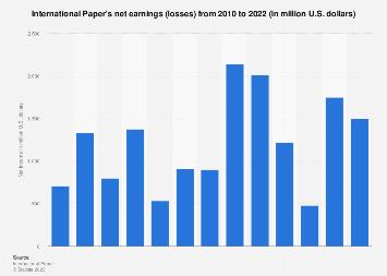 International Paper Company net income 2018 | Statista
