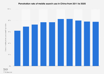 Penetration rate of mobile search usage in China 2011-2017