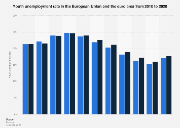 Youth unemployment rate in the European Union and the euro area 2017