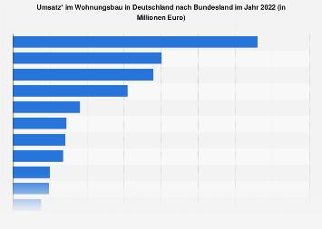 Wohnungsbau - Umsatz nach Bundesland 2018