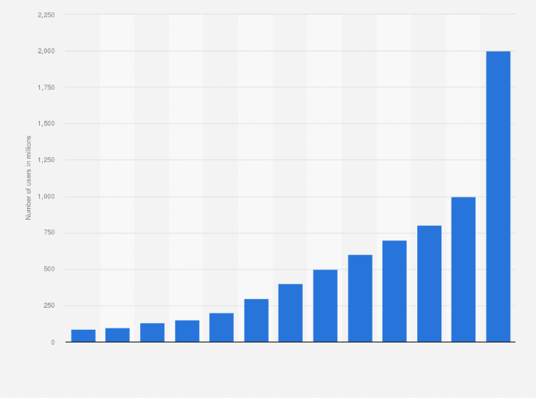 Instagram Monthly Active Users Statista