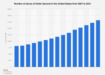 Dollar General: number of stores in the U.S. 2007-2017