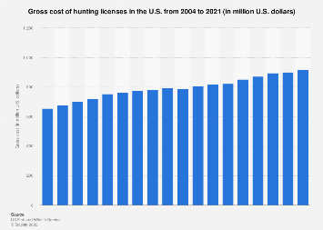 Gross cost of hunting licenses in the U.S. 2004-2017