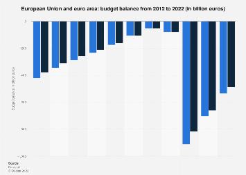 Budget balance of the European Union and the euro area 2016